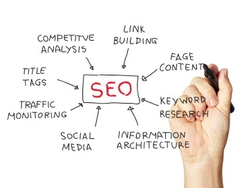 SEO - Search Engine Optimisation of Websites